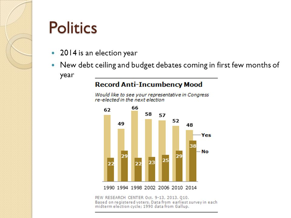 Politics 2014 is an election year New debt ceiling and budget debates coming in first few months of year