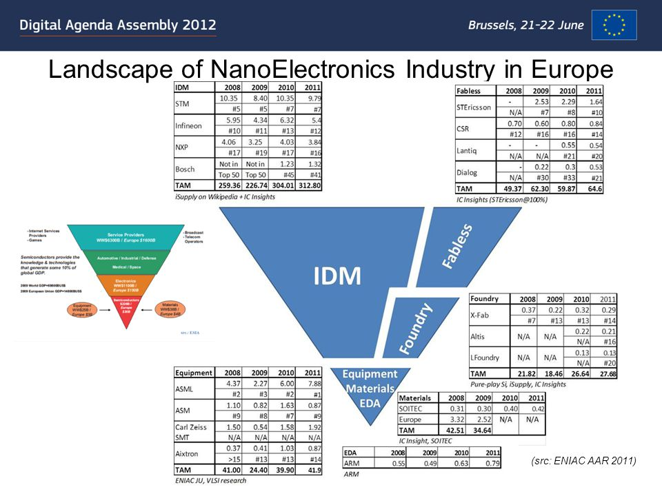 Landscape of NanoElectronics Industry in Europe (src: ENIAC AAR 2011)