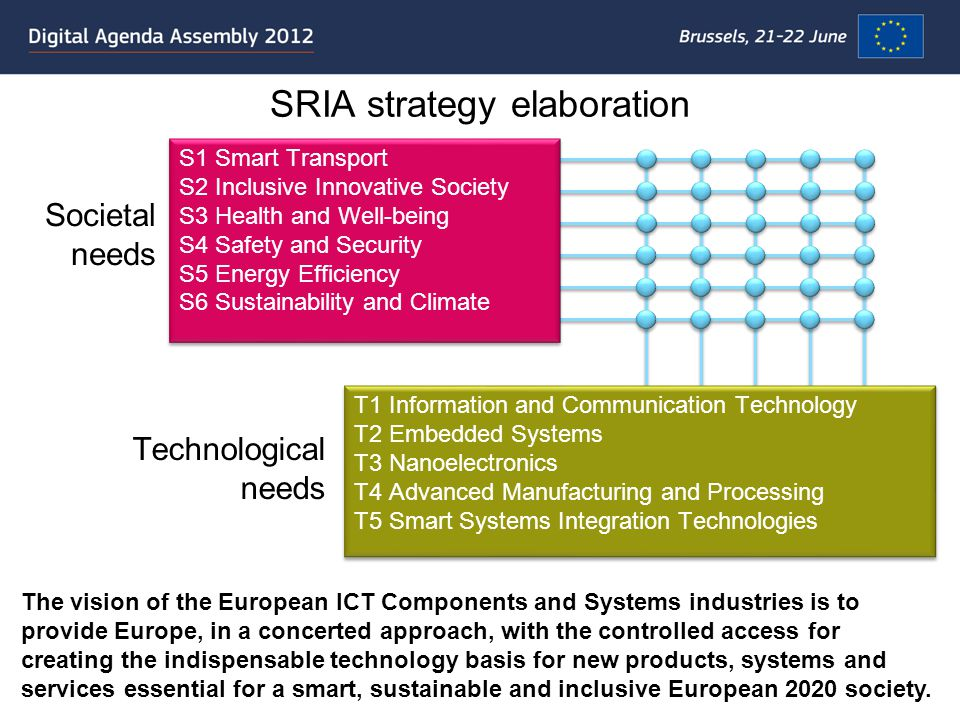 SRIA strategy elaboration Societal needs Technological needs T1 Information and Communication Technology T2 Embedded Systems T3 Nanoelectronics T4 Advanced Manufacturing and Processing T5 Smart Systems Integration Technologies T1 Information and Communication Technology T2 Embedded Systems T3 Nanoelectronics T4 Advanced Manufacturing and Processing T5 Smart Systems Integration Technologies S1 Smart Transport S2 Inclusive Innovative Society S3 Health and Well-being S4 Safety and Security S5 Energy Efficiency S6 Sustainability and Climate S1 Smart Transport S2 Inclusive Innovative Society S3 Health and Well-being S4 Safety and Security S5 Energy Efficiency S6 Sustainability and Climate The vision of the European ICT Components and Systems industries is to provide Europe, in a concerted approach, with the controlled access for creating the indispensable technology basis for new products, systems and services essential for a smart, sustainable and inclusive European 2020 society.