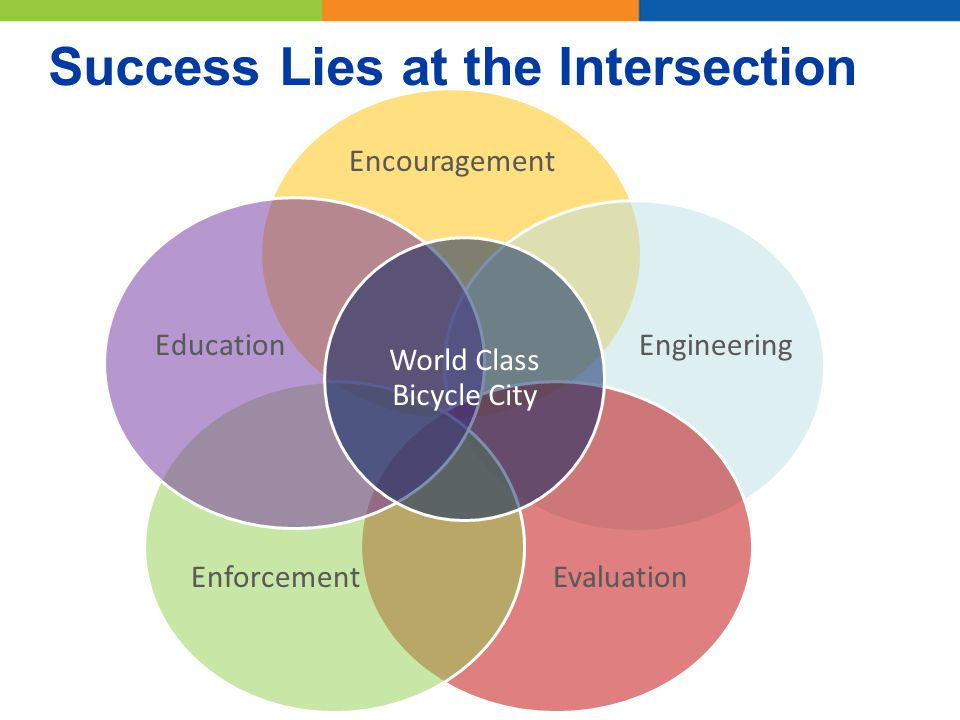 Success Lies at the Intersection World Class Bicycle City Engineering Encouragement Enforcement Education Evaluation