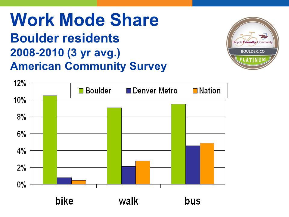 Work Mode Share Boulder residents 2008-2010 (3 yr avg.) American Community Survey