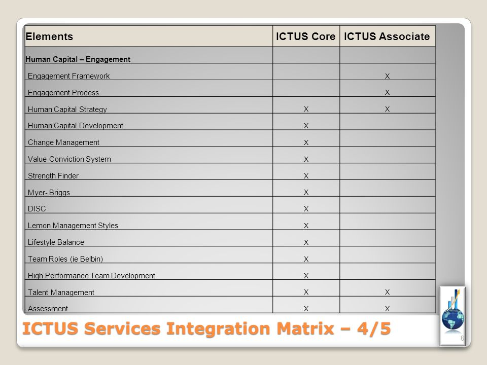 8 ElementsICTUS CoreICTUS Associate Human Capital – Engagement Engagement Framework X Engagement Process X Human Capital Strategy XX Human Capital Development X Change Management X Value Conviction System X Strength Finder X Myer- Briggs X DISC X Lemon Management Styles X Lifestyle Balance X Team Roles (ie Belbin) X High Performance Team Development X Talent Management XX Assessment XX ICTUS Services Integration Matrix – 4/5