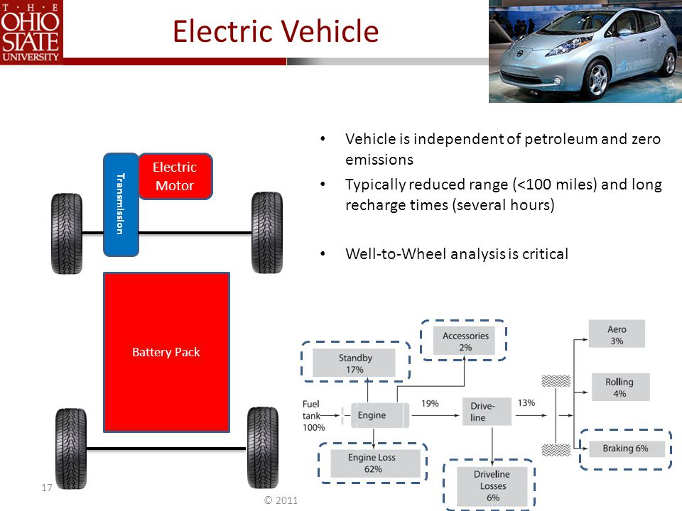 © 2011 The Ohio State University Electric Vehicle 17 Electric Motor Transmission Battery Pack Vehicle is independent of petroleum and zero emissions Typically reduced range (<100 miles) and long recharge times (several hours) Well-to-Wheel analysis is critical