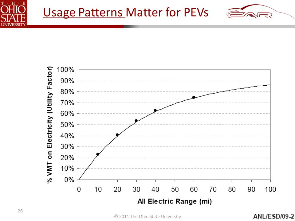 © 2011 The Ohio State University Usage Patterns Matter for PEVs 26