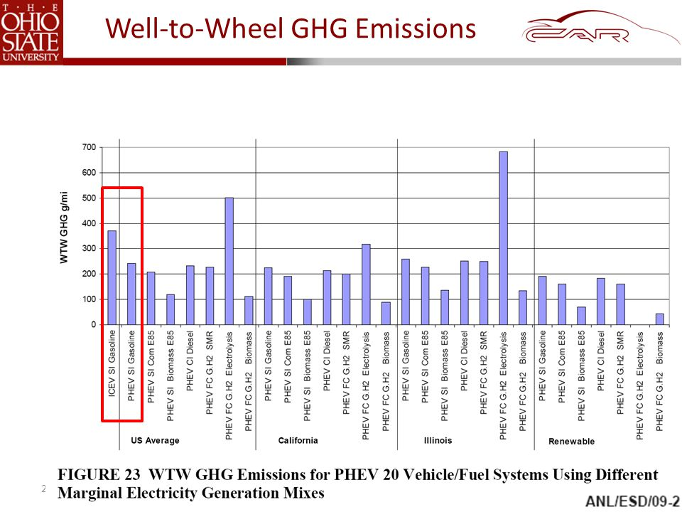 © 2011 The Ohio State University Well-to-Wheel GHG Emissions 29