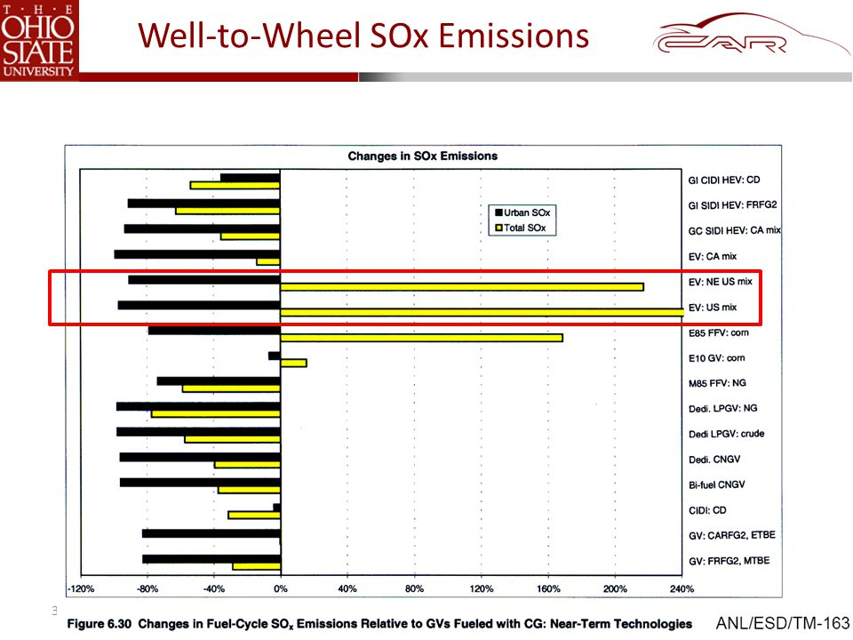 © 2011 The Ohio State University Well-to-Wheel SOx Emissions 31