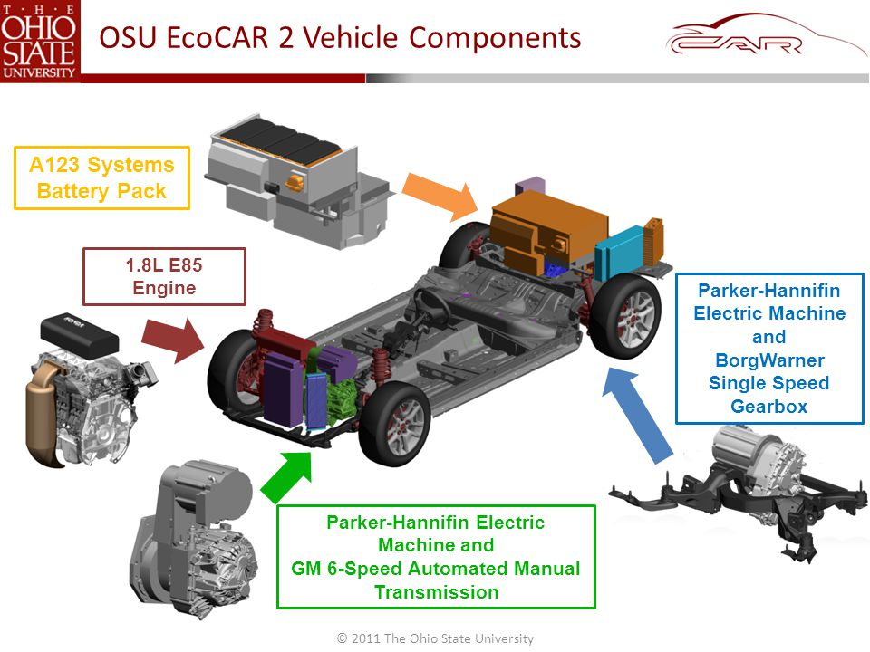 © 2011 The Ohio State University OSU EcoCAR 2 Vehicle Components 1.8L E85 Engine A123 Systems Battery Pack Parker-Hannifin Electric Machine and GM 6-Speed Automated Manual Transmission Parker-Hannifin Electric Machine and BorgWarner Single Speed Gearbox