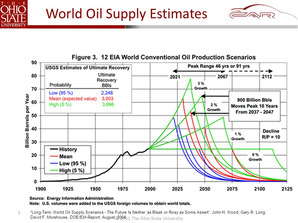 © 2011 The Ohio State University World Oil Supply Estimates 5 Long-Term World Oil Supply Scenarios - The Future Is Neither as Bleak or Rosy as Some Assert , John H.