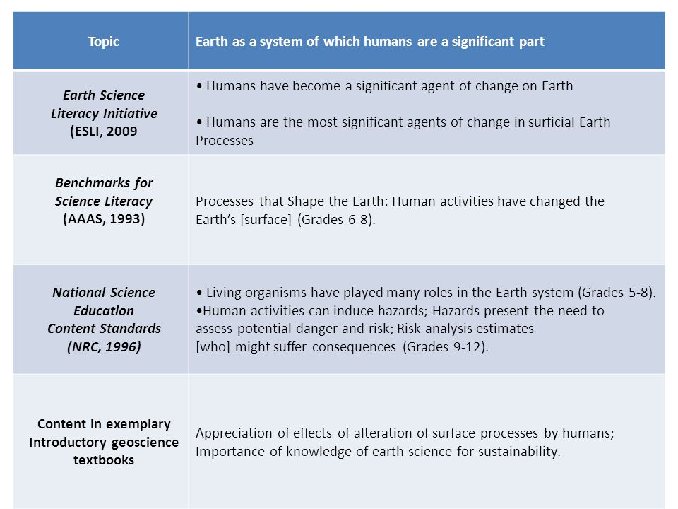 TopicEarth as a system of which humans are a significant part Earth Science Literacy Initiative (ESLI, 2009 Humans have become a significant agent of change on Earth Humans are the most significant agents of change in surficial Earth Processes Benchmarks for Science Literacy (AAAS, 1993) Processes that Shape the Earth: Human activities have changed the Earth's [surface] (Grades 6-8).