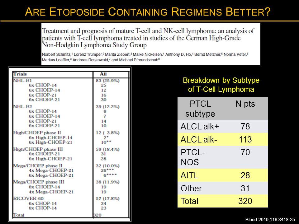 A RE E TOPOSIDE C ONTAINING R EGIMENS B ETTER ? Blood 2010;116:3418-25 PTCL subtype N pts ALCL alk+78 ALCL alk-113 PTCL- NOS 70 AITL28 Other31 Total32