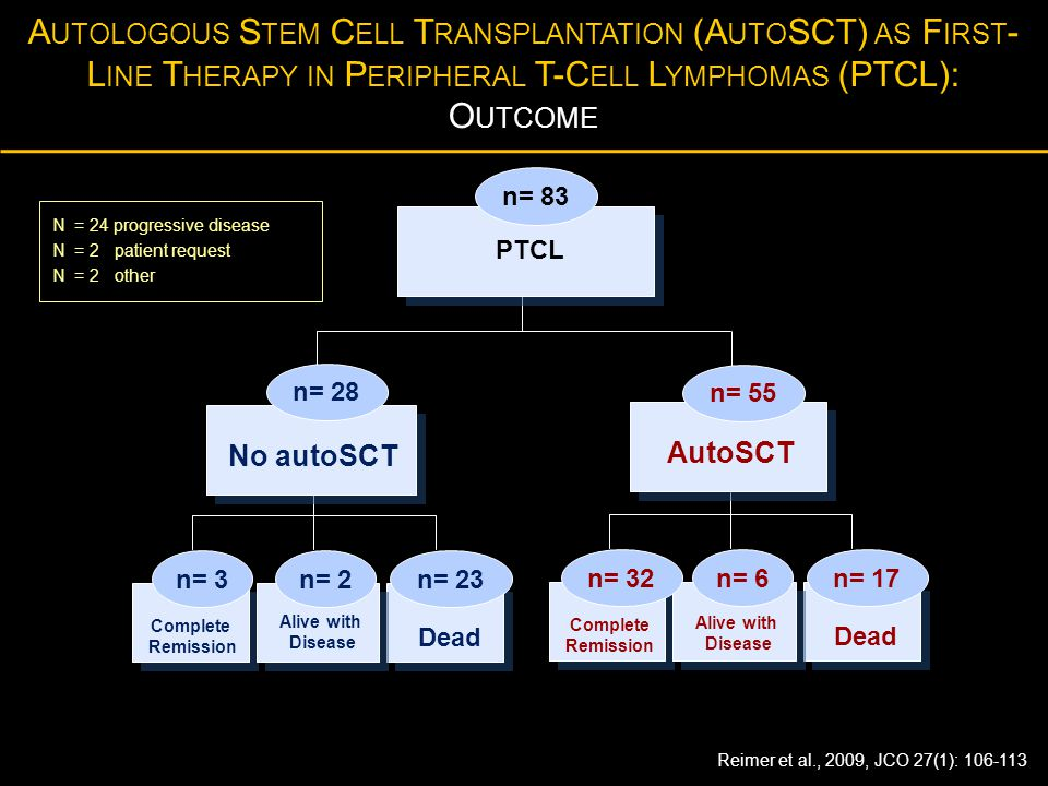 PTCL n= 83 Dead Complete Remission Alive with Disease n= 17n= 6n= 32 No autoSCT n= 28 A UTOLOGOUS S TEM C ELL T RANSPLANTATION (A UTO SCT) AS F IRST -