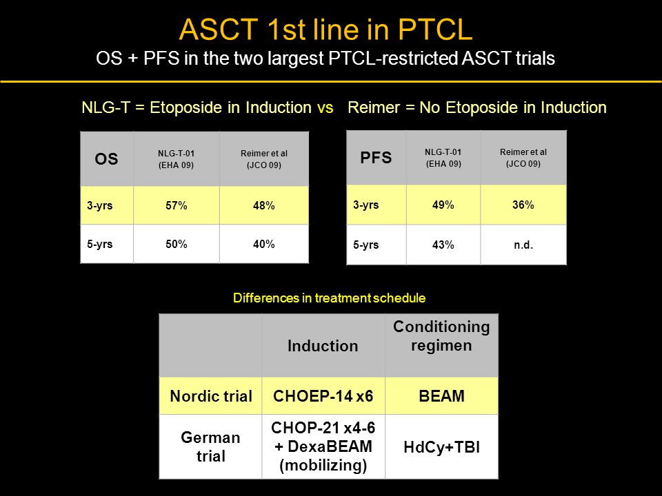 ASCT 1st line in PTCL OS + PFS in the two largest PTCL-restricted ASCT trials OS NLG-T-01 (EHA 09) Reimer et al (JCO 09) 3-yrs57%48% 5-yrs50%40% PFS N