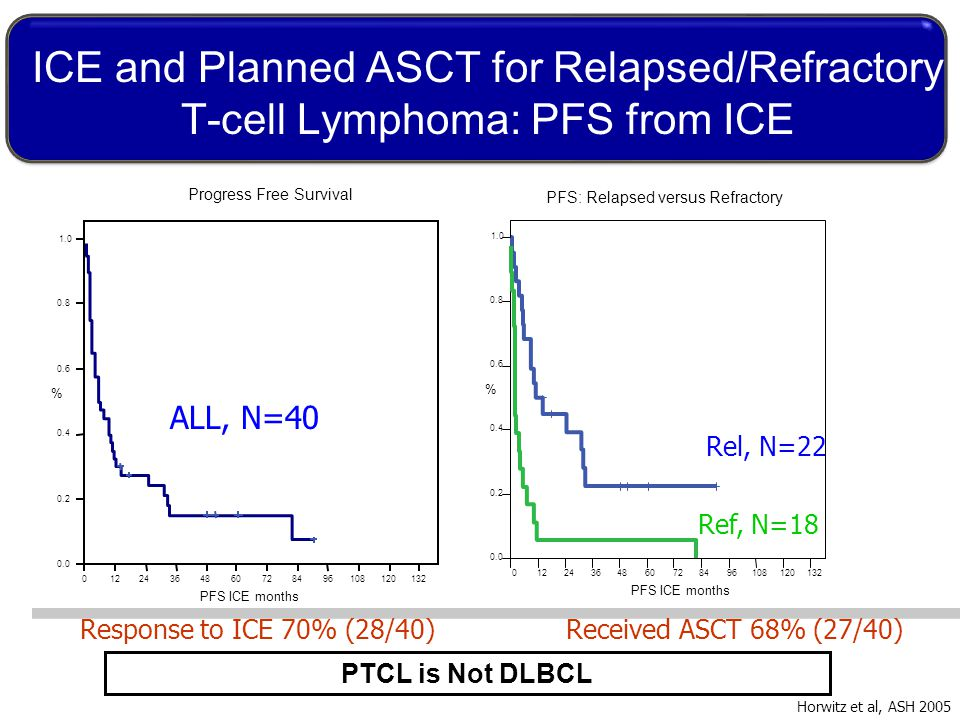 ICE and Planned ASCT for Relapsed/Refractory T-cell Lymphoma: PFS from ICE ALL, N=40 Rel, N=22 Ref, N=18 Horwitz et al, ASH 2005 Response to ICE 70% (