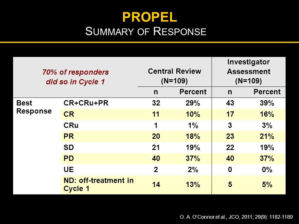 70% of responders did so in Cycle 1 Central Review (N=109) Investigator Assessment (N=109) nPercentn Best Response CR+CRu+PR 3229%4339% CR 1110%1716%