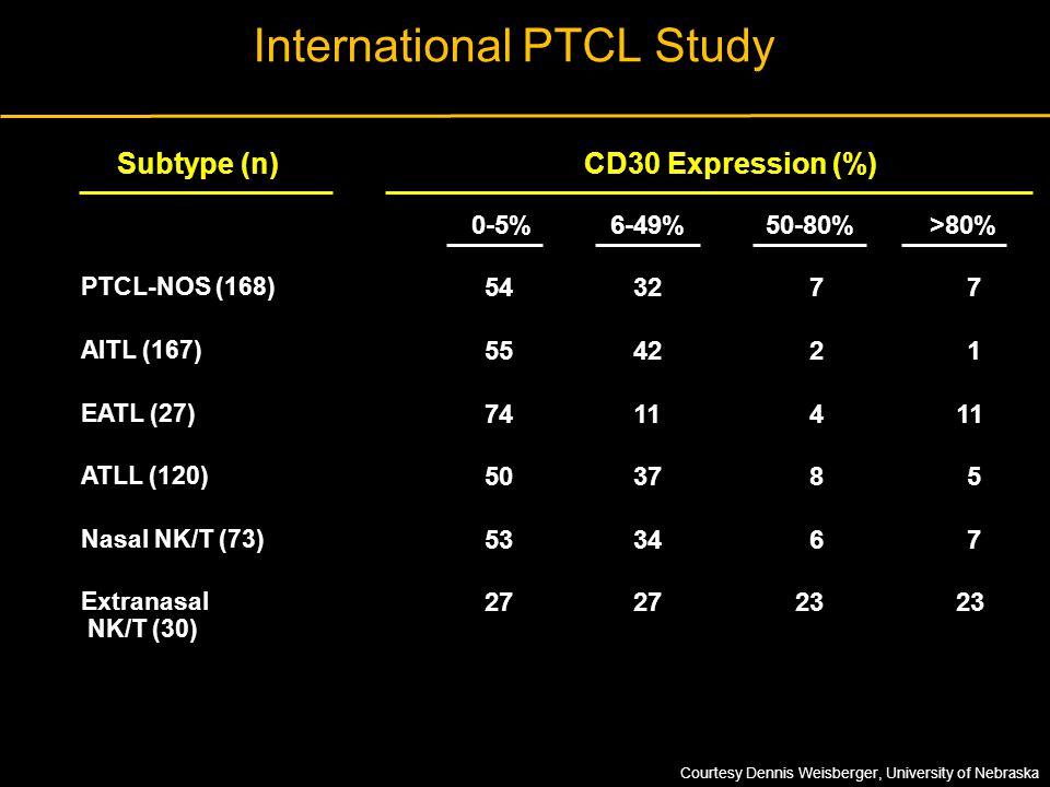 International PTCL Study Subtype (n)CD30 Expression (%) 0-5% 6-49%50-80%>80% PTCL-NOS (168) 54 32 7 7 AITL (167) 55 42 2 1 EATL (27) 74 11 4 ATLL (120