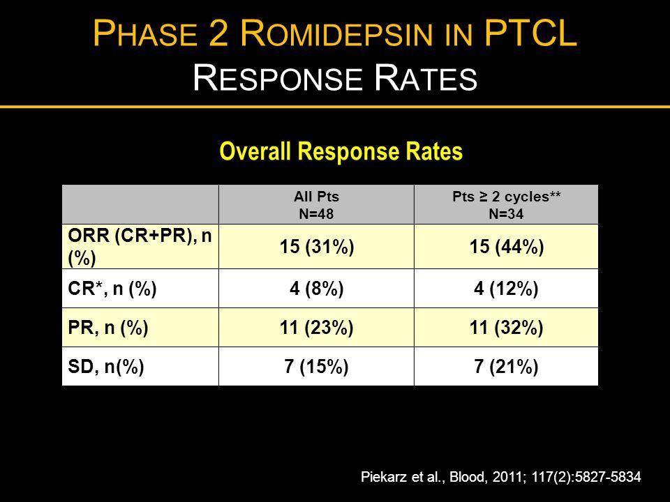 P HASE 2 R OMIDEPSIN IN PTCL R ESPONSE R ATES All Pts N=48 Pts ≥ 2 cycles** N=34 ORR (CR+PR), n (%) 15 (31%)15 (44%) CR*, n (%)4 (8%)4 (12%) PR, n (%)