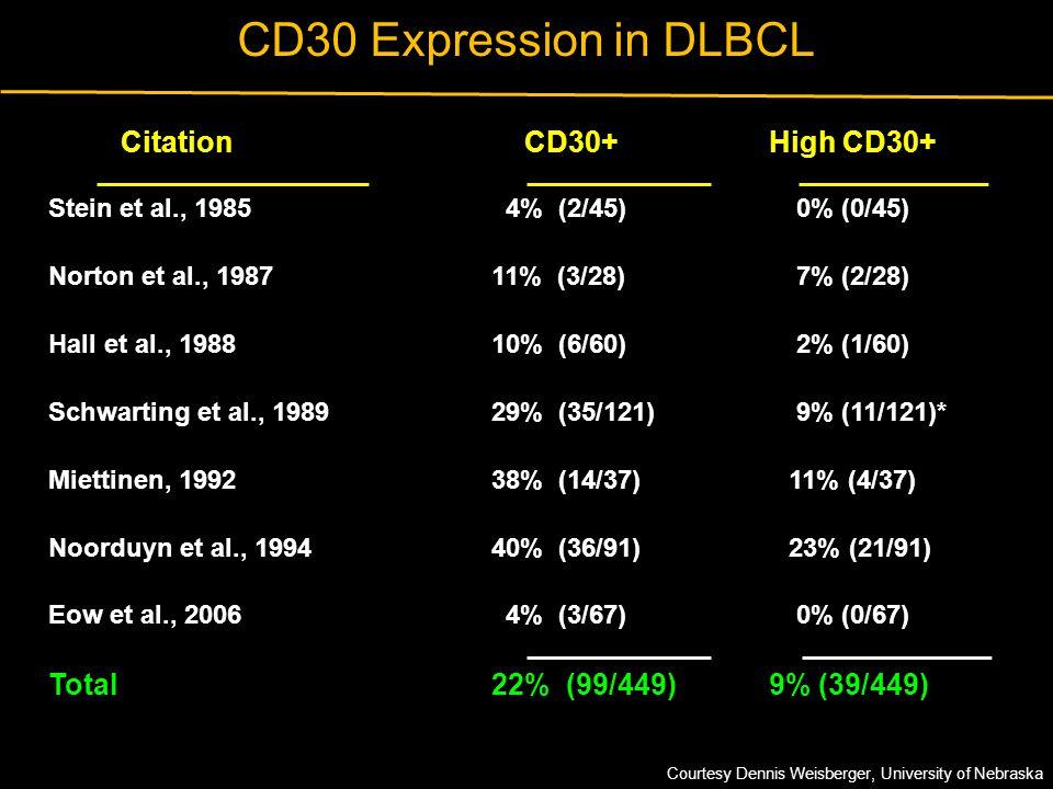 CD30 Expression in DLBCL Citation CD30+ High CD30+ Stein et al., 1985 4% (2/45) 0% (0/45) Norton et al., 198711% (3/28) 7% (2/28) Hall et al., 198810%