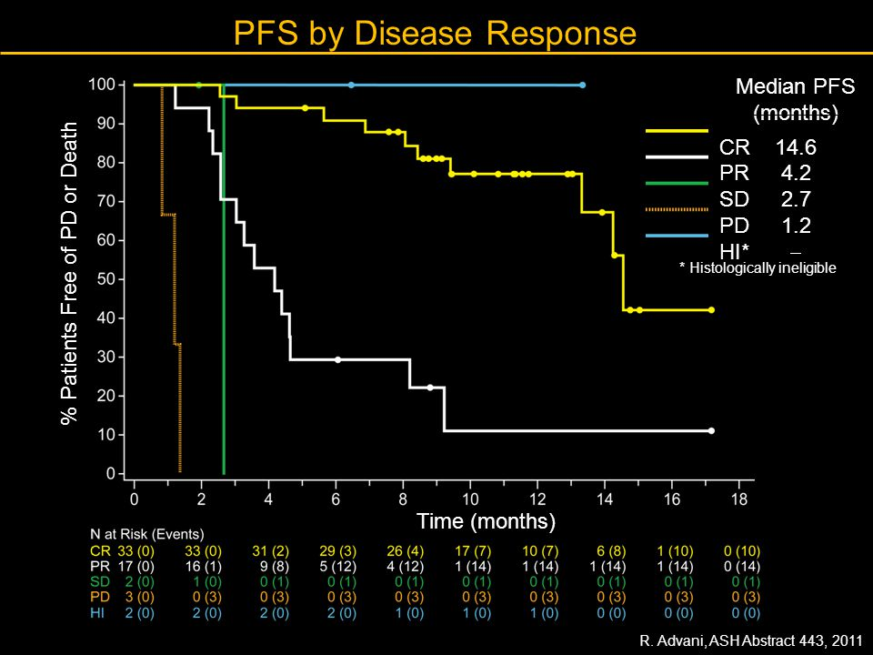 PFS by Disease Response Median PFS (months) CR 14.6 PR 4.2 SD 2.7 PD 1.2 HI*  Time (months) % Patients Free of PD or Death * Histologically ineligibl