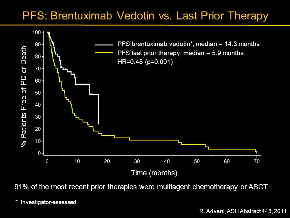 PFS: Brentuximab Vedotin vs. Last Prior Therapy 91% of the most recent prior therapies were multiagent chemotherapy or ASCT Time (months) % Patients F
