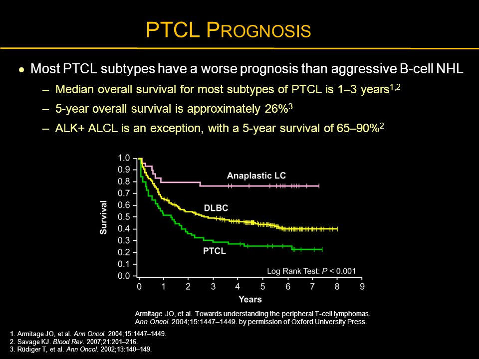 PTCL P ROGNOSIS  Most PTCL subtypes have a worse prognosis than aggressive B-cell NHL – Median overall survival for most subtypes of PTCL is 1–3 year