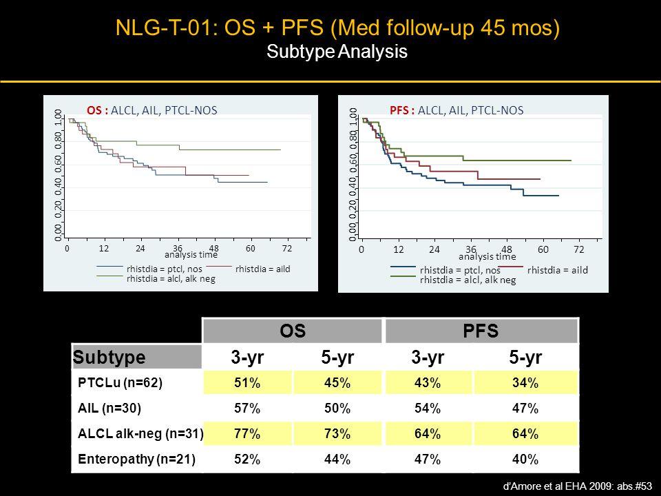 NLG-T-01: OS + PFS (Med follow-up 45 mos) Subtype Analysis 0.00 0.20 0.40 0.60 0.80 1.00 0122436486072 analysis time rhistdia = ptcl, nosrhistdia = ai