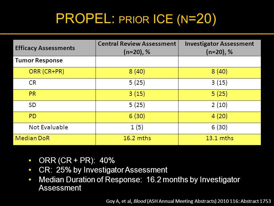PROPEL: PRIOR ICE ( N =20) ORR (CR + PR): 40% CR: 25% by Investigator Assessment Median Duration of Response: 16.2 months by Investigator Assessment E
