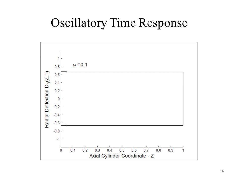 Oscillatory Time Response 14