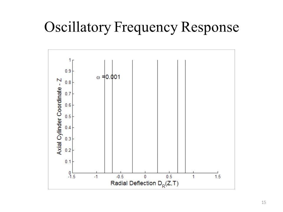 Oscillatory Frequency Response 15