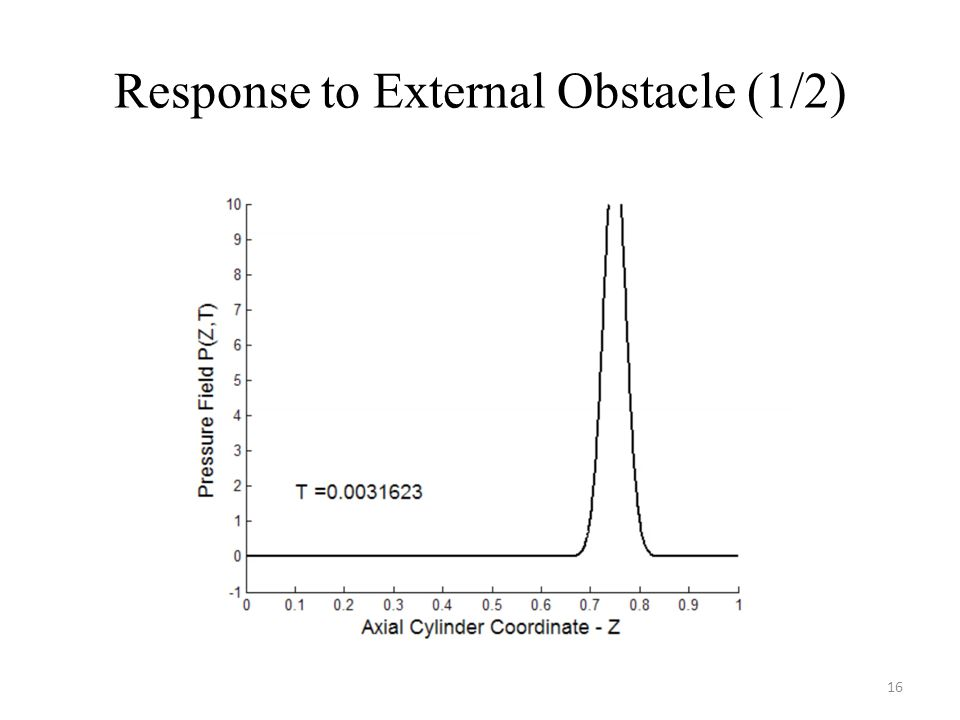 Response to External Obstacle (1/2) 16