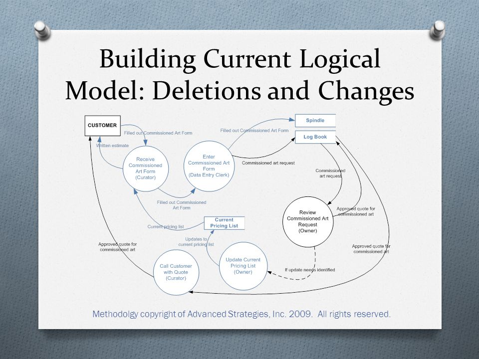 Building Current Logical Model: Deletions and Changes Methodolgy copyright of Advanced Strategies, Inc.