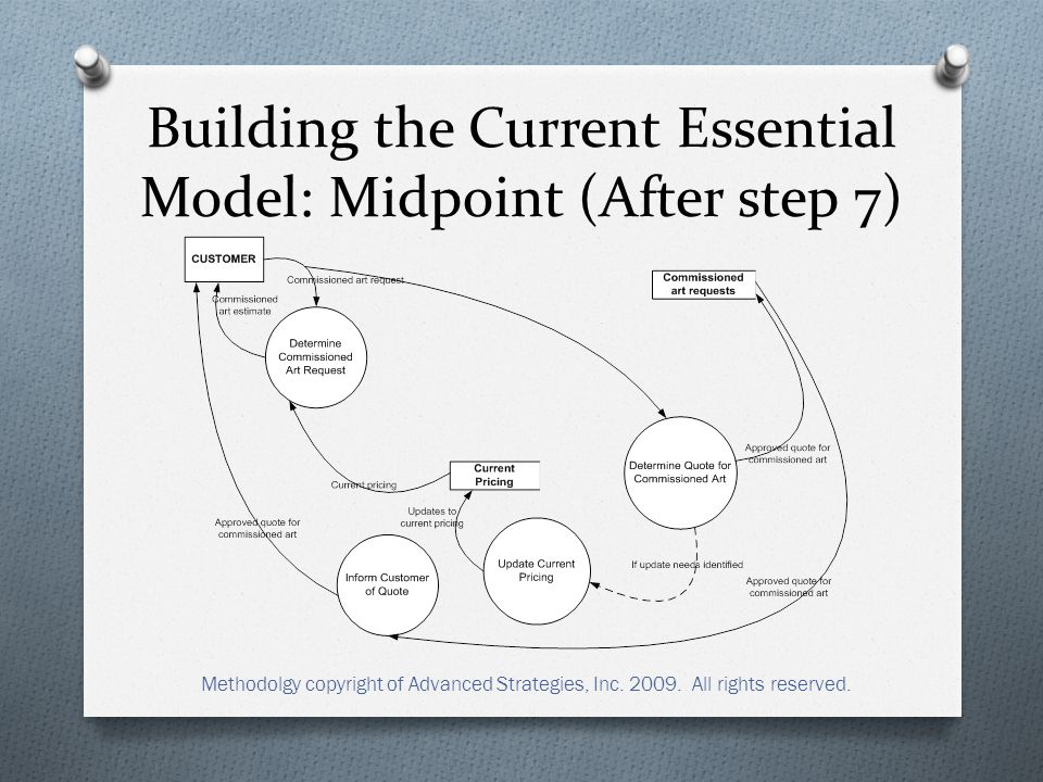 Building the Current Essential Model: Midpoint (After step 7) Methodolgy copyright of Advanced Strategies, Inc.