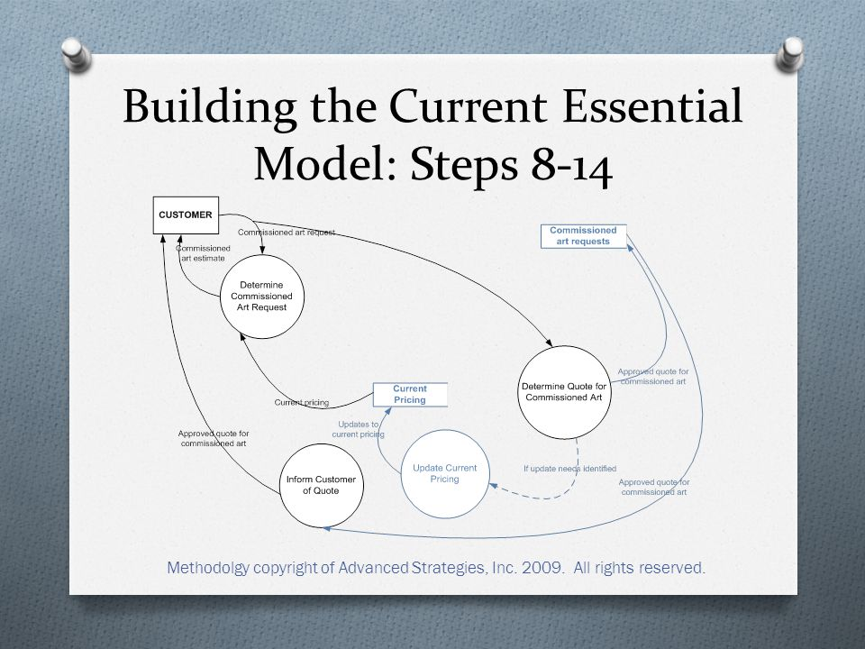 Building the Current Essential Model: Steps 8-14 Methodolgy copyright of Advanced Strategies, Inc.