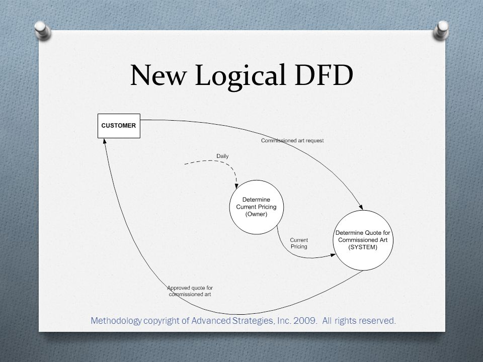 New Logical DFD Methodology copyright of Advanced Strategies, Inc. 2009. All rights reserved.