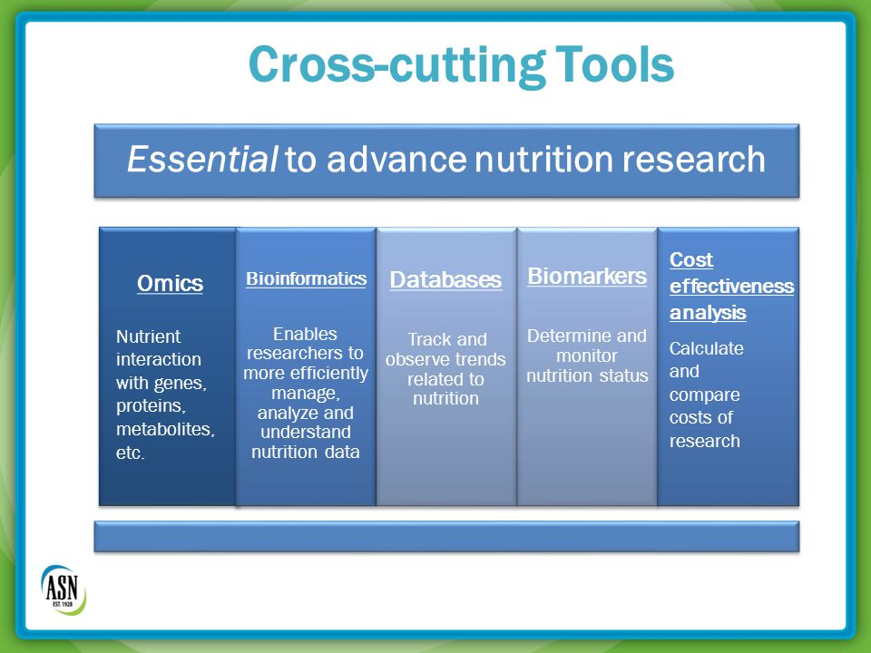 Cross-cutting Tools Essential to advance nutrition research Omics Bioinformatics Enables researchers to more efficiently manage, analyze and understand nutrition data Databases Track and observe trends related to nutrition Biomarkers Determine and monitor nutrition status Nutrient interaction with genes, proteins, metabolites, etc.