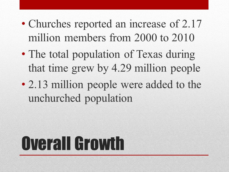 Overall Growth Churches reported an increase of 2.17 million members from 2000 to 2010 The total population of Texas during that time grew by 4.29 million people 2.13 million people were added to the unchurched population