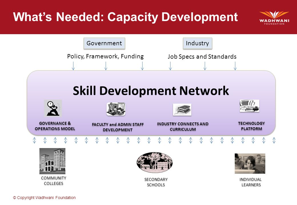 © Copyright Wadhwani Foundation What's Needed: Capacity Development Skill Development Network FACULTY and ADMIN STAFF DEVELOPMENT FACULTY and ADMIN STAFF DEVELOPMENT INDUSTRY CONNECTS AND CURRICULUM INDUSTRY CONNECTS AND CURRICULUM GOVERNANCE & OPERATIONS MODEL GOVERNANCE & OPERATIONS MODEL TECHNOLOGY PLATFORM TECHNOLOGY PLATFORM Government Policy, Framework, Funding Job Specs and Standards Industry COMMUNITY COLLEGES COMMUNITY COLLEGES SECONDARY SCHOOLS SECONDARY SCHOOLS INDIVIDUAL LEARNERS INDIVIDUAL LEARNERS