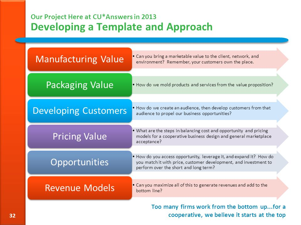 Our Project Here at CU*Answers in 2013 Developing a Template and Approach Can you bring a marketable value to the client, network, and environment.