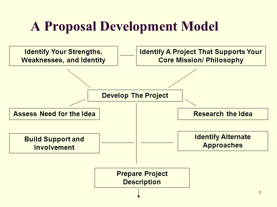 4 A Proposal Development Model Research Potential Sponsors Prepare Project Description Select Funding Source Identify Sponsor That Match Your Mission Plan Proposal WritingLetters of InquiryMini Proposals Write Proposal Submit Proposal