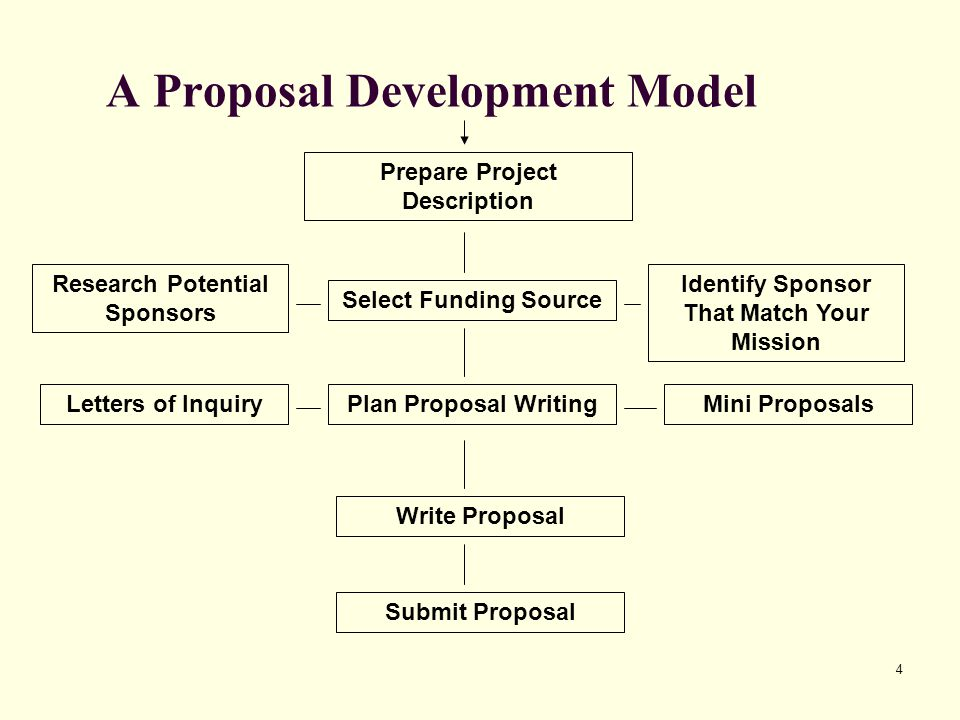 35 Writing the Proposal Project Description: Evaluation Measurement of Project (results) and/or Analysis of the Process (how conducted) Usually Presented in a Formal Plan Can Be Used Internally or Shared Great Management and Learning Tool Should Be Built into the Project