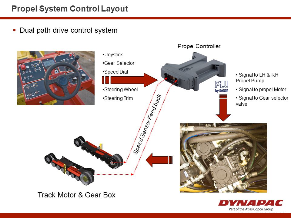 Propel System Control Layout  Dual path drive control system Signal to LH & RH Propel Pump Signal to propel Motor Signal to Gear selector valve Prope