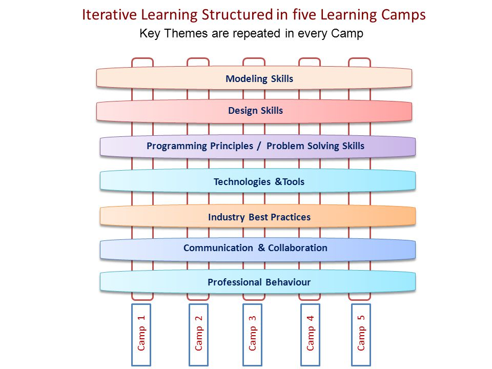 Iterative Learning Structured in five Learning Camps Key Themes are repeated in every Camp Camp 3 Camp 1 Camp 2 Camp 4 Camp 5 Professional Behaviour C