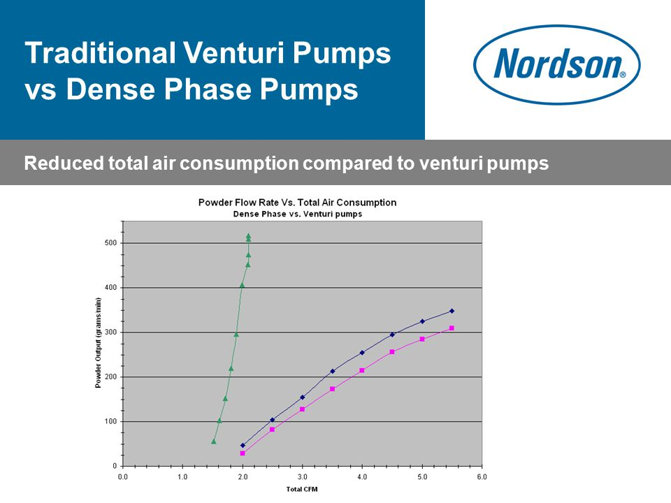 Reduced total air consumption compared to venturi pumps Traditional Venturi Pumps vs Dense Phase Pumps
