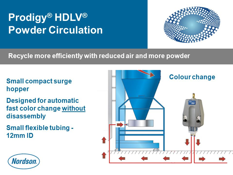 Recycling Colour change Recycle more efficiently with reduced air and more powder Prodigy ® HDLV ® Powder Circulation Small compact surge hopper Desig