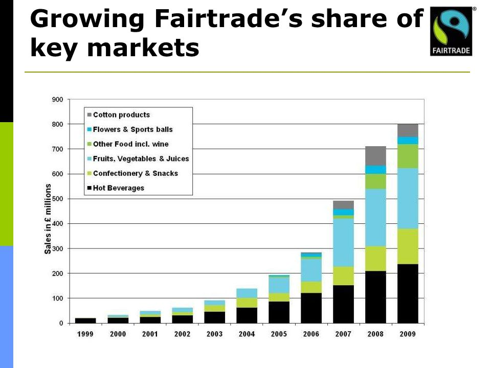 Growing Fairtrade's share of key markets