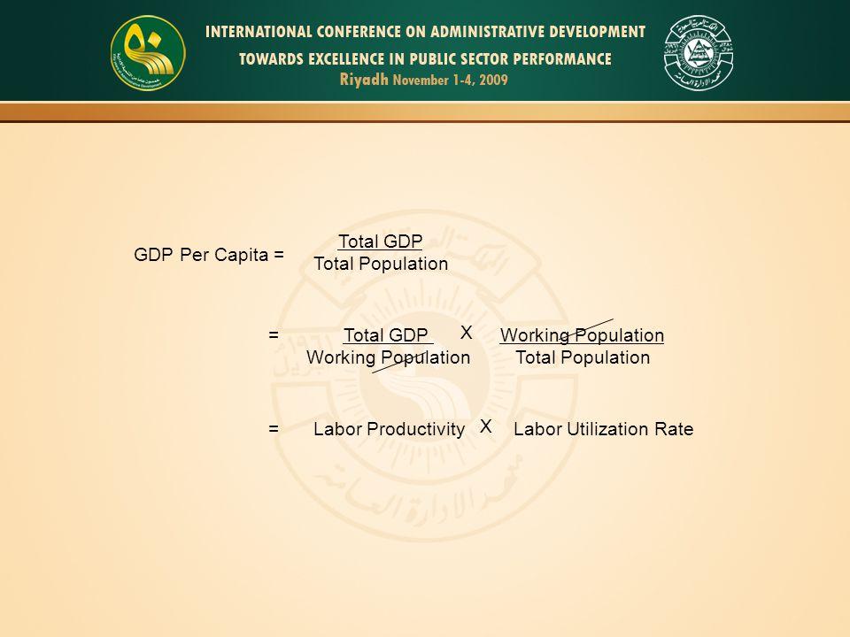 Labor Utilization Rates in Asia