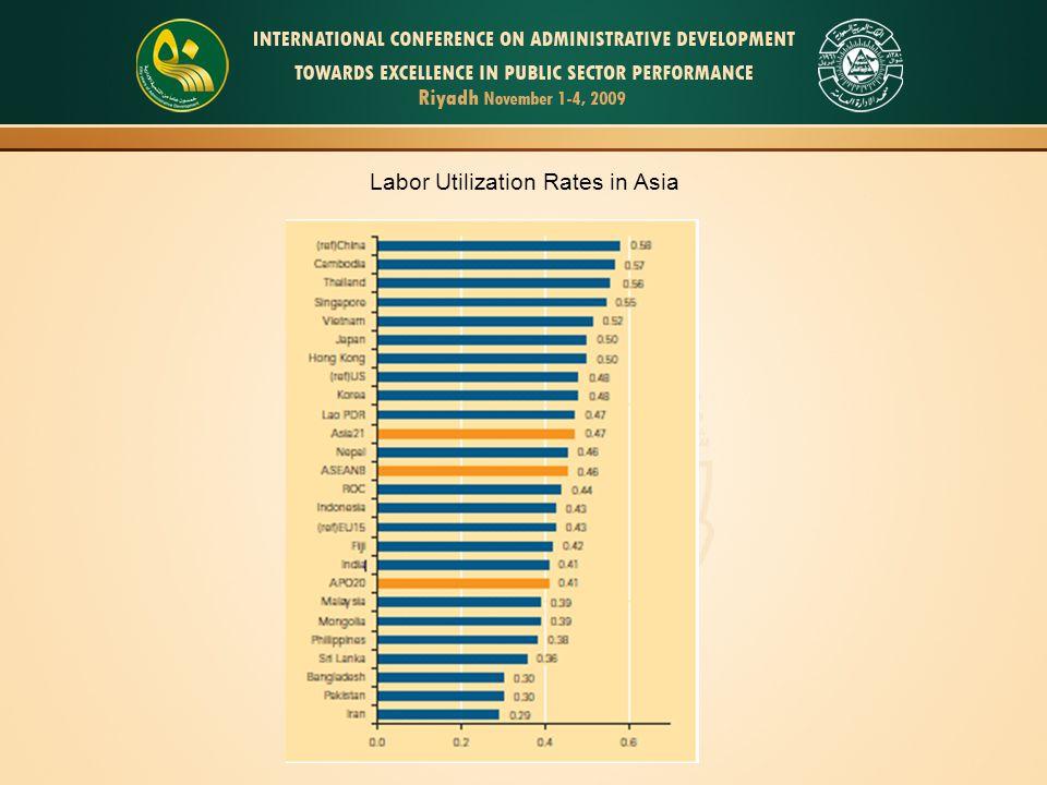 Labor Productivity in Asia Compared to US