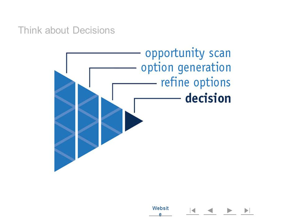 Websit e Websit e The Decision Pathway focuses on the decision steps to clarify and make priority decisions.