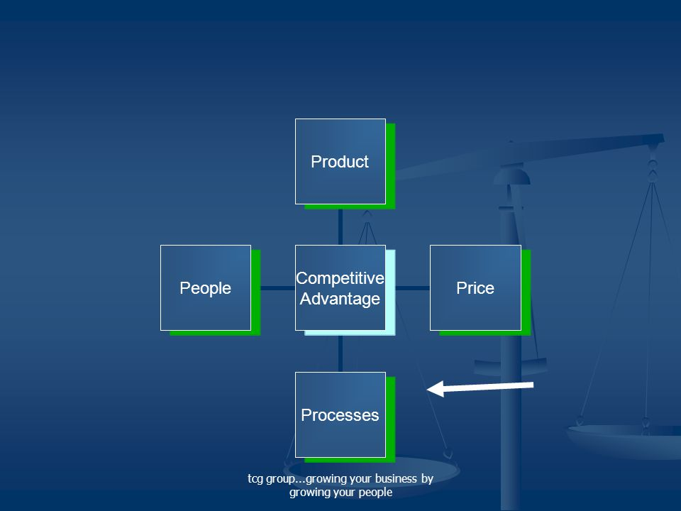 tcg group...growing your business by growing your people Competitive Advantage ProductPriceProcessesPeople