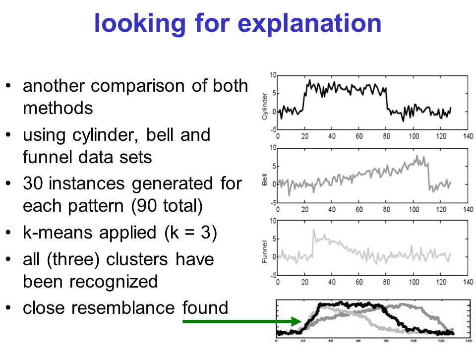 29 looking for explanation another comparison of both methods using cylinder, bell and funnel data sets 30 instances generated for each pattern (90 to