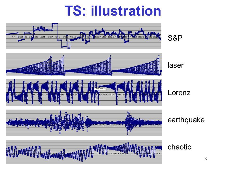 6 TS: illustration S&P laser Lorenz earthquake chaotic